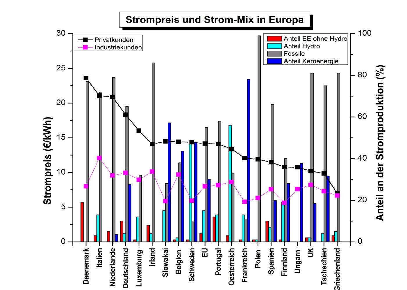 Vergleich Stromkosten Europa