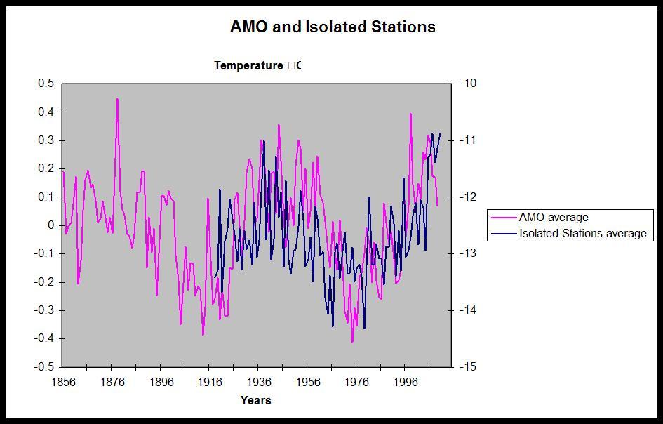 AMO im Vergleich zur Mitteltemperatur der isolierten Stationen