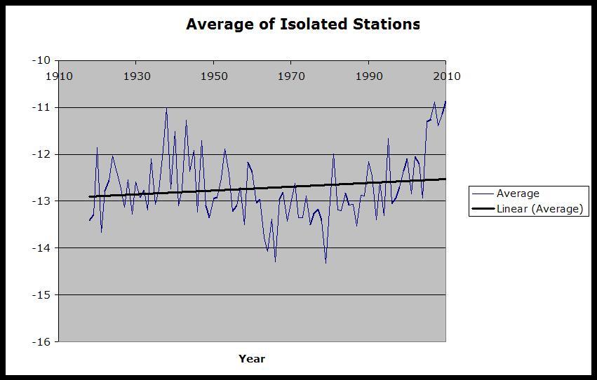 Mittel der isolierten Stationen