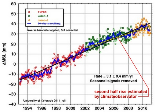 University of Colorado, Global Mean Sea Level Time Series