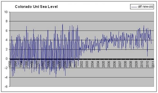 Mike Jonas, Differences CU Sea Level Rise, old data — new data