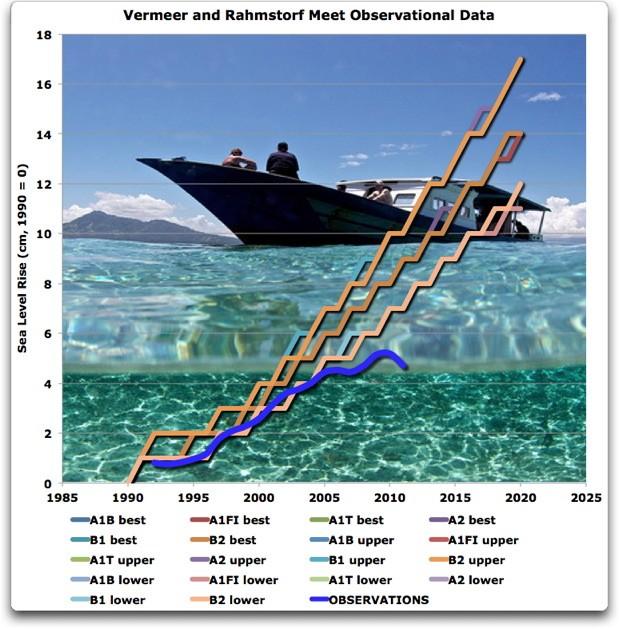 Meeresspiegel-Szenarien contra reale Meeresspiegeldaten