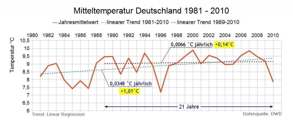 Mitteltemperaturen Deutschland 1981 - 2010