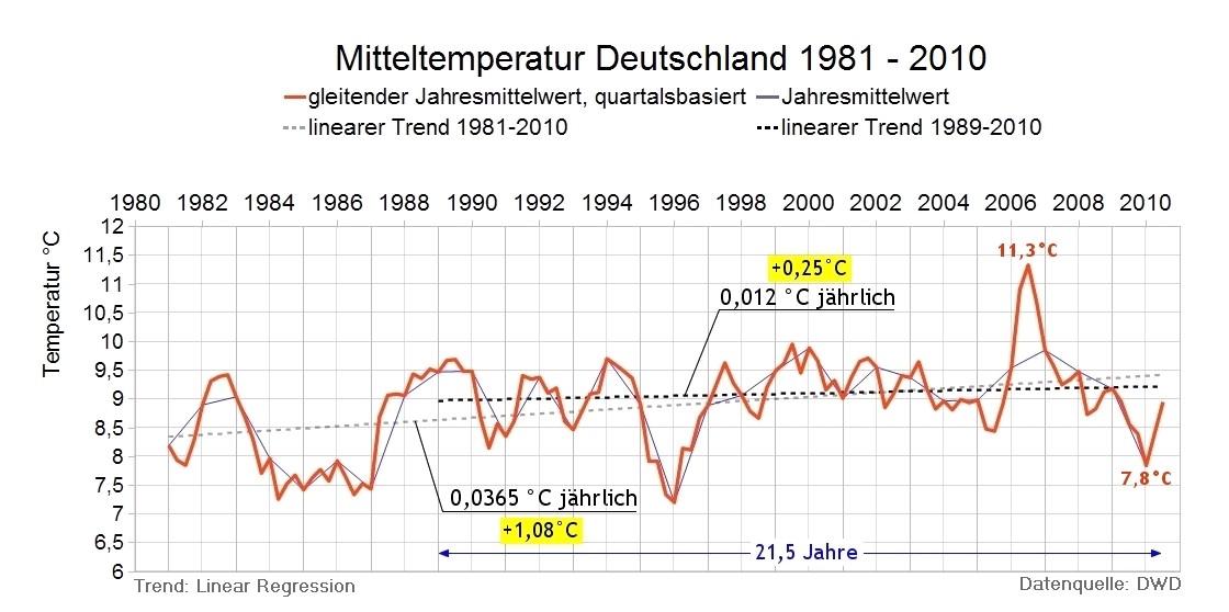 Mitteltemperaturen Deutschland 1981 - 2010 (2011)