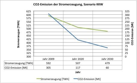 CO2KKW