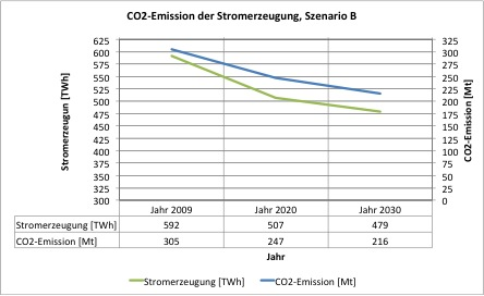 CO2emGes