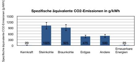 CO2eq
