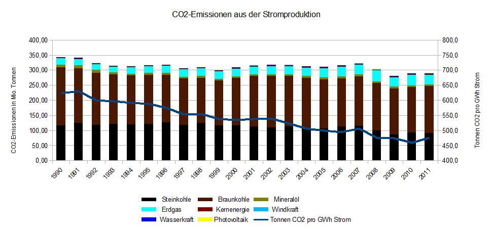 CO2-Emissionen Stromproduktion