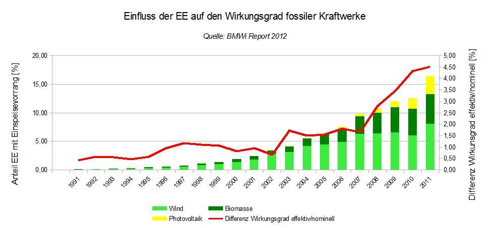 """Erneuerbare Energien"""" führen zu höheren CO2-Emissionen – Einige ..."""