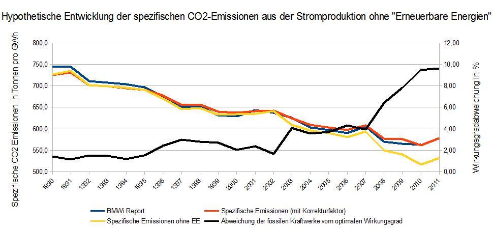 Emissionen ohne EE