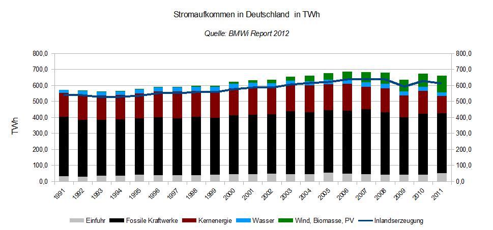 Stromaufkommen Deutschland