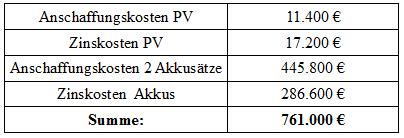 Tabelle Kosten PV Speicher