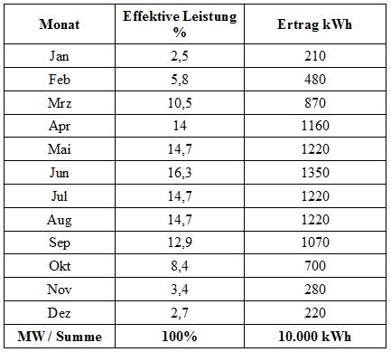 Tabelle PV Erzeugung