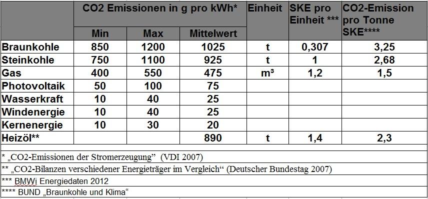 Tabelle Spezifische Emissionen