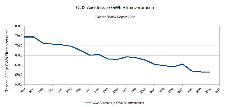 Tonnen CO2 pro GWh