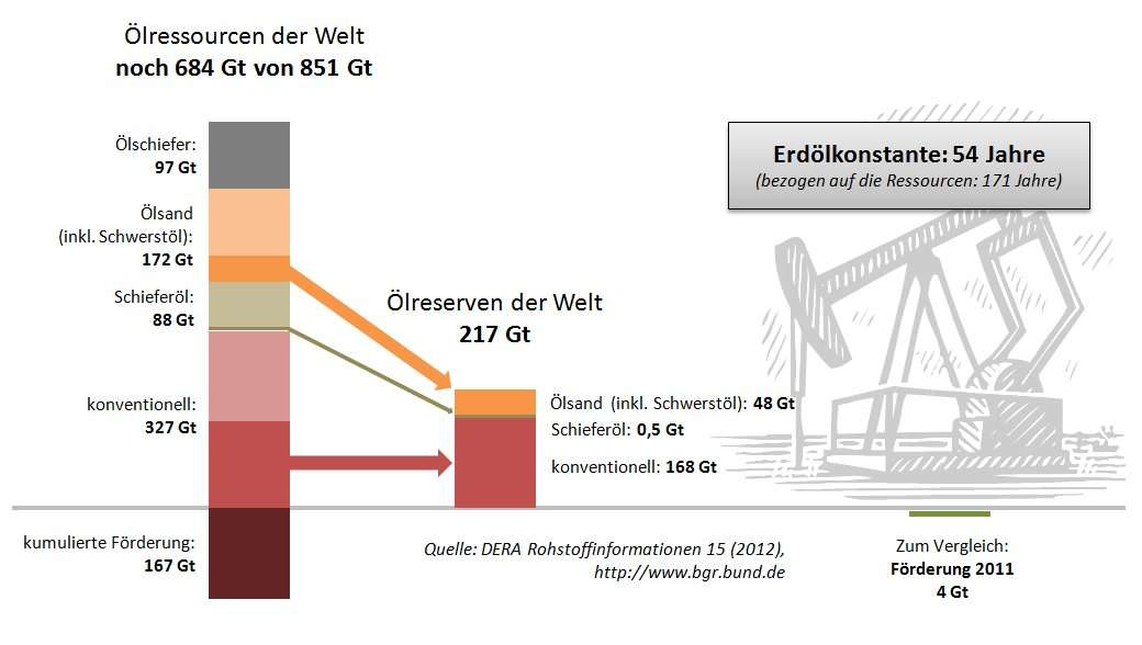 Abbildung 2: Erdölressourcen und -reserven, Stand 2012
