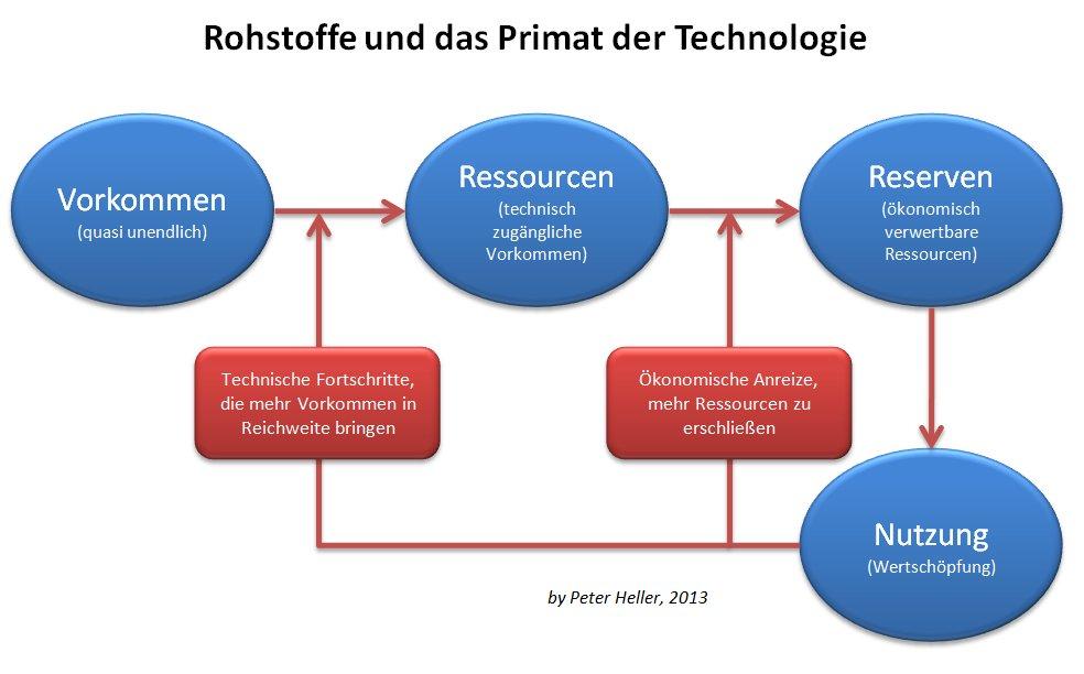 Abbildung 3: Rückkopplungen durch das Primat der Technologie