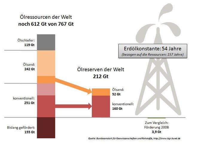 Abbildung 1: Erdölressourcen und -reserven, Stand 2009