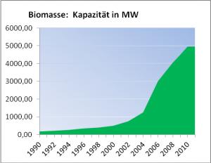 Bild 8: Kapazität an Biomasse-Kraftwerken in Megawatt (MW).