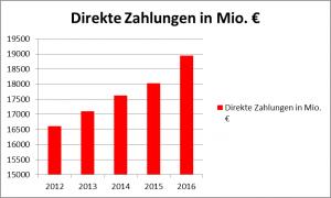 Bild 19: Prognostizierte Entwicklung der EE Direktzahlungen bis 2016.