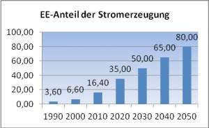 Bild 4: Prognostizierter EE-Anteil für Deutschland.