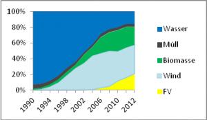 """Bild 5: Anteil der einzelnen """"erneurbaren"""" Quellen am gesamt EE aufkommen."""