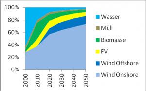 Bild 13: Projektion der Entwicklung der Anteile der einzelnen regenerativen Stromquellen bis 2050.