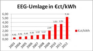 Bild 18: Die Entwicklung der EE-Umlage in Deutschland von 2003 bis 2012.