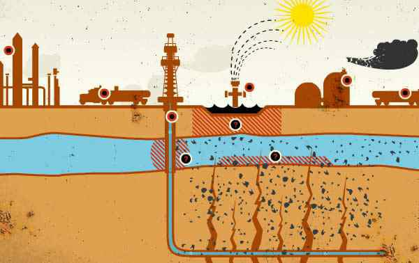 So beschreibt 'Gasland' die Gefahr, dass durch das Fracking Gefahrstoffe im Fluid ins Grundwasser gelangen könnten.