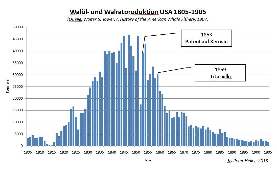 Abbildung 1: Walfang in den USA