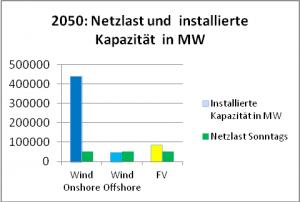 Bild 16: Netzlast und installierte EE-Erzeugungskapazität im Jahr 2050.