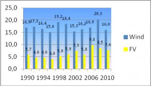 Bild 10: Vergleich der Nutzungsgrade von Windkraft und Fotovoltaik.
