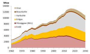 Die Entwicklung der Rohstofförderung, wie es sich für die Experten von Energy Watch darstellt.
