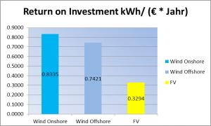 Bild 11: Jährlich produzierte kWh pro investiertem Euro.