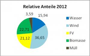 """Bild 3: Relative Anteile der unterschiedlichen """"erneuerbaren Energien"""" im Jahr 2012."""
