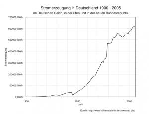 Bild 1: Stromerzeugung in Deutschland 1900 – 2005 (Quelle: Markus Schweiss/ Wikipedia)
