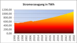 Bild 2: Diue für Deutschland bis 2050 prognostizierte Stromerzeugung.
