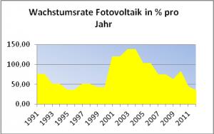 Bild 9: Die jährlichen Wachstumsraten bei der Fotovoltaik.