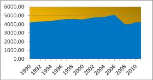 Bild 6: Erzeugungskapazität der Wasserkraft in Deutschland in Megawatt (MW).