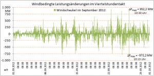 Bild 17: Volatilität der Windstromerzeugung am Beispiel September 2012.