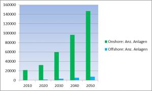 Bild 14: Anzahl der Erzeugungsanlagen für Windstrom bis 2050.