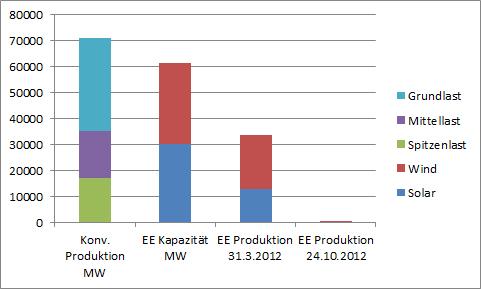 """Bild 7. Wenn die Stromproduktion aus Sonne und Wind – wie am 24.10.2012 mit lediglich 258 MW – bei weniger als 1 % des Bedarfs liegt, sind konventionelle Kraftwerke unverzichtbar. Es kann also keine Rede davon sein, dass diese """"ersetzt"""" würden"""