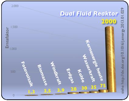 Erntefaktor-DFR