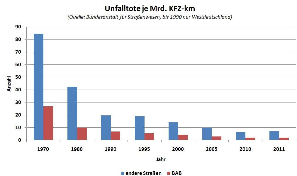 tempolimit deutschland statistiken