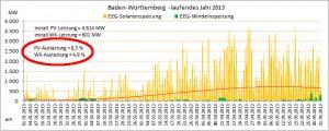 WindBW2013