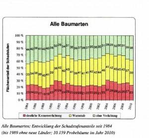 Waldzustandsbericht1984-2010018_800x600