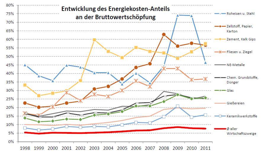 Anteil der Energiekosten bei besonders energieintensiven Industrien (Quelle: Studie der Deutschen Umwelthilfe)