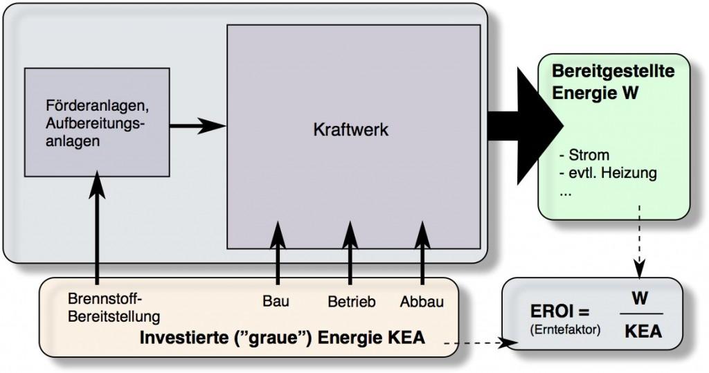 Erntefaktor-Schema