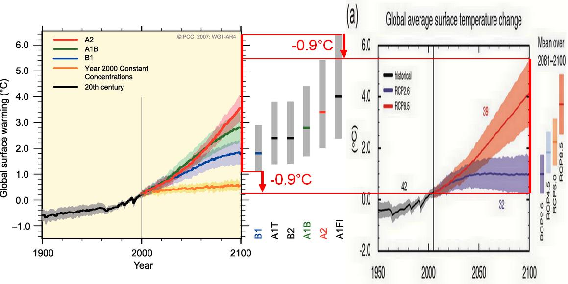 IPCC-2007-vs-2013b