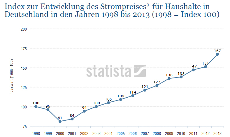 Strompreis Index Deutschland 1998-2013